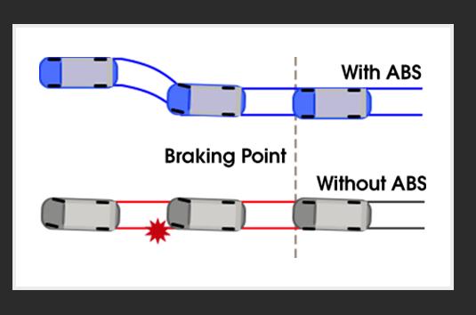 Electronic Brake Force Distribution (EBD)